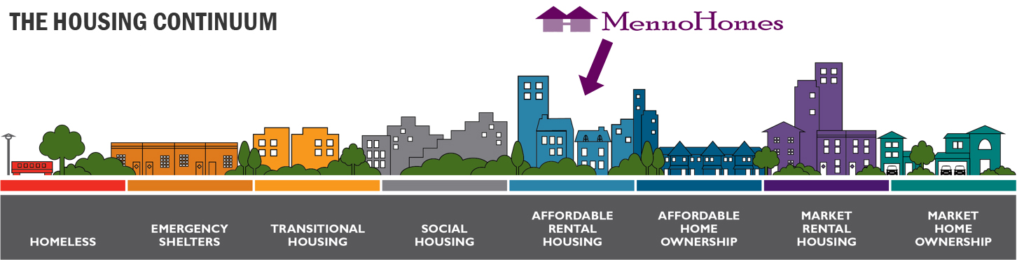 The Housing Continuum